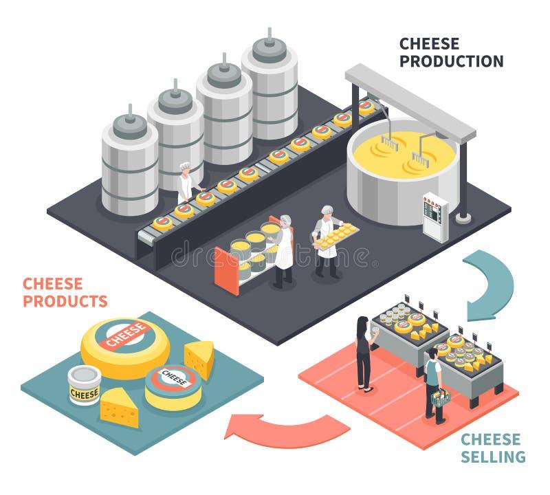 Cheese Production Illustration stock illustration