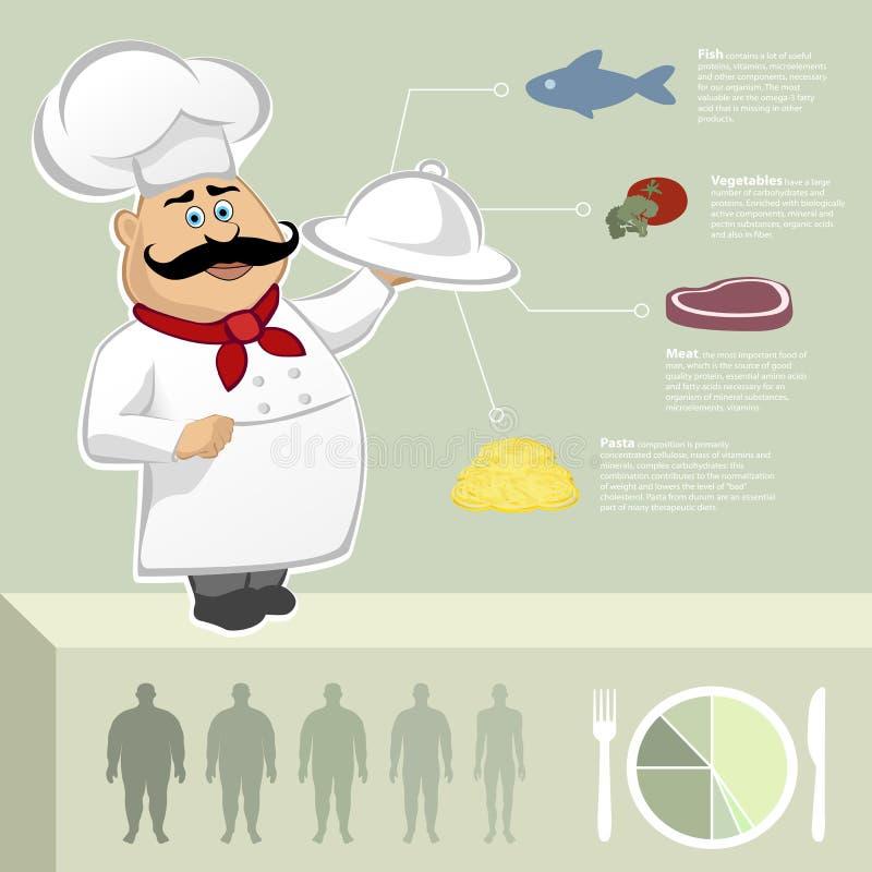 Chef, Lebensmittelküche und Restaurant kochend Dünn, stark, Entwurfsschattenbild Vektor infographic stock abbildung