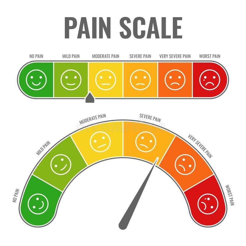 ?chelle de douleur Douleur horizontale d'effort d'indicateur de niveau d'évaluation de mesure de mesure avec les visages souriant illustration stock