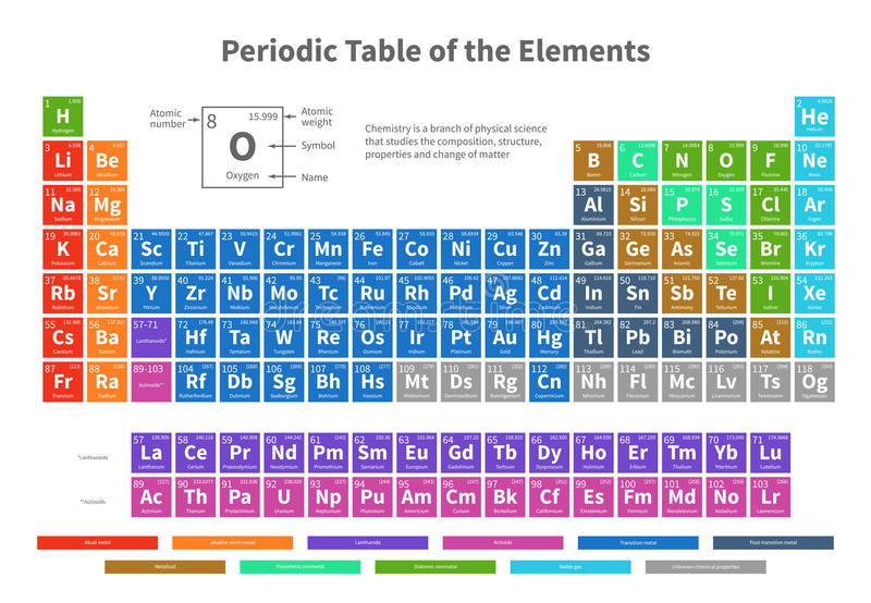 Chemical periodic table of elements with color cells vector illustration. Periodic element chemistry table illustration royalty free illustration