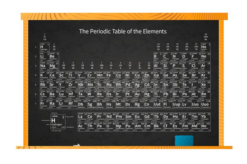 Chemical periodic table of elements on school blackboard in wooden chemical periodic table of elements on school blackboard in wooden frame isolated on white urtaz Images