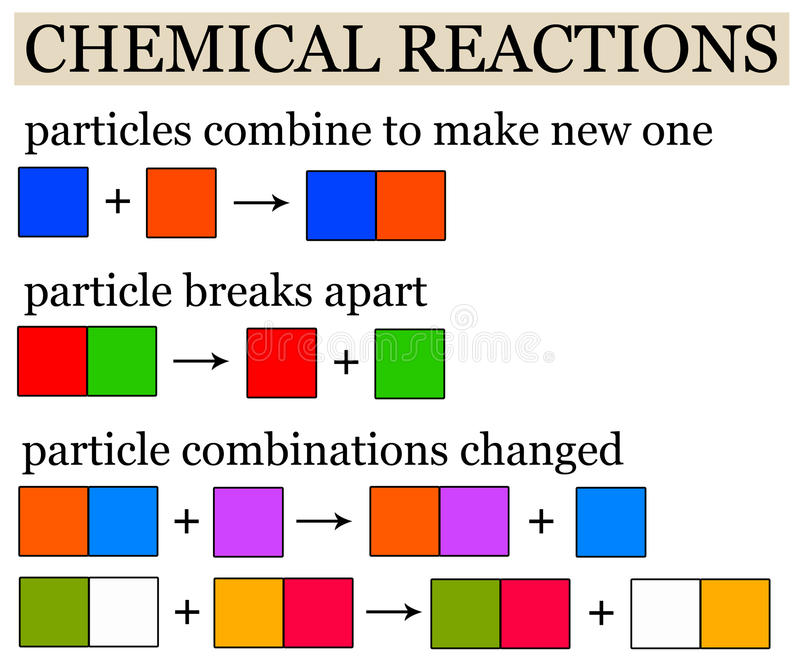 Chemical reactions. Overview of the different kinds of chemical reactions vector illustration