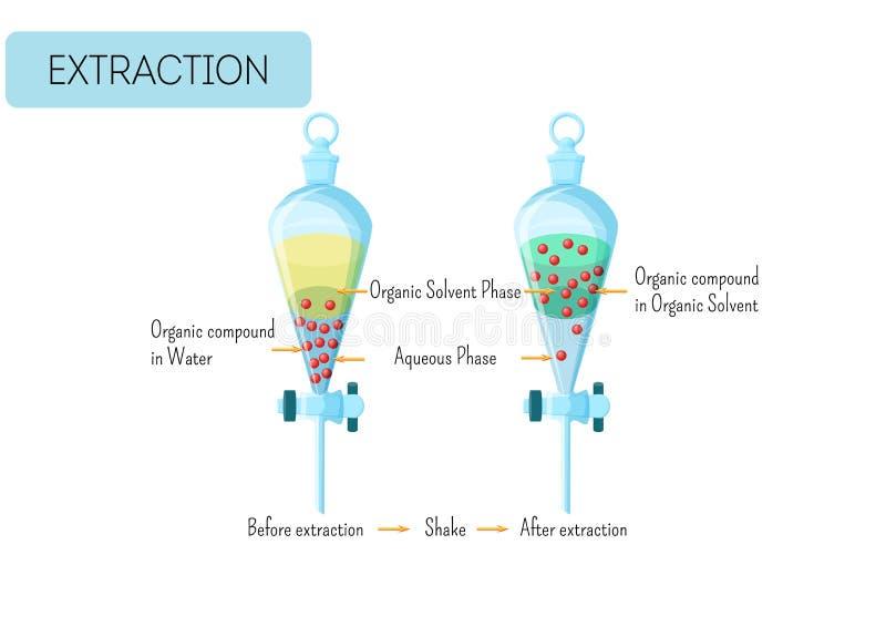 Chemiczna ekstrakcja organicznie mieszanka od wodnego rozwiązania organicznie rozpuszczalnika diagram royalty ilustracja
