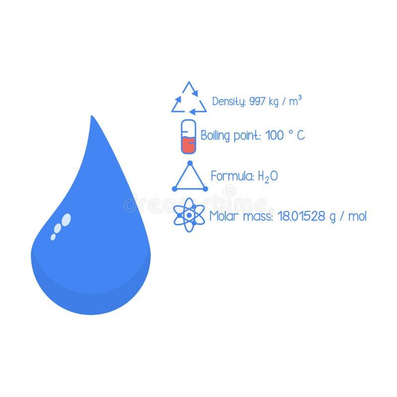 Chemiczni wskaźniki woda, H2O formuła, molarna masa, wrzący punkt woda, błękita wodna wektorowa ilustracja kropla ilustracja wektor