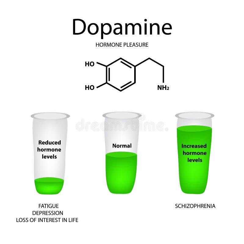 Chemiczny cząsteczkowej formuły hormonu dopamine Hormonu pleasur ilustracji
