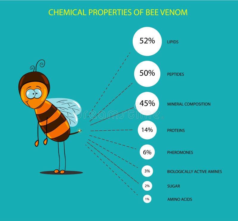 Chemiczny skład pszczoła jad ilustracji