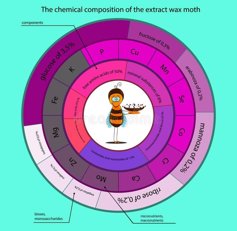 Chemiczny skład tinctures wosku ćma ilustracja wektor