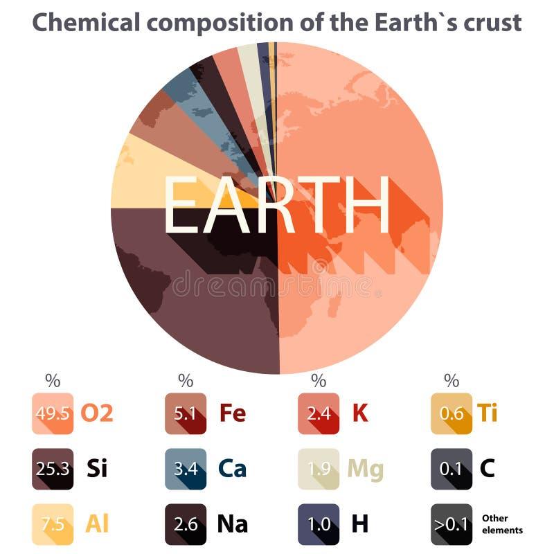 Chemiczny skład Ziemska ` s skorupa ilustracja wektor