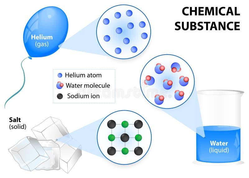 Chemische substantie royalty-vrije illustratie
