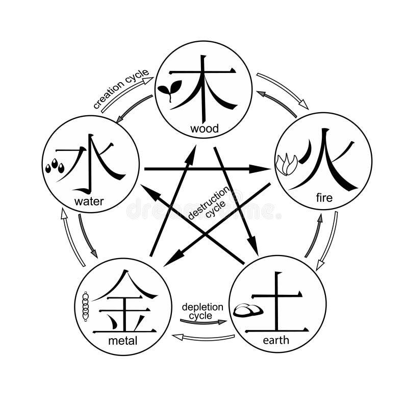 Chiński cykl pokolenie pięć podstawowych elementów un ilustracji