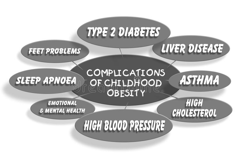 Childhood obesity. A chart of health conditions and complications caused by childhood obesity stock illustration