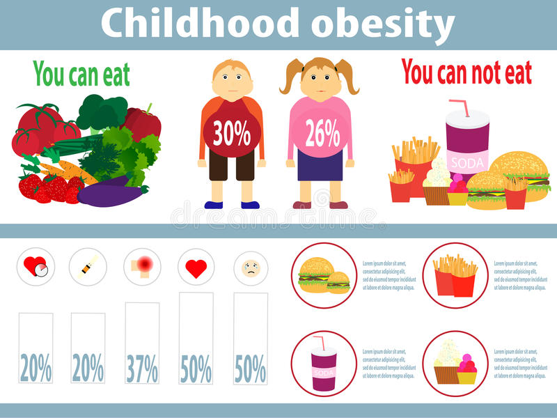 Childhood Obesity Infographics. Stock Vector - Illustration of ...