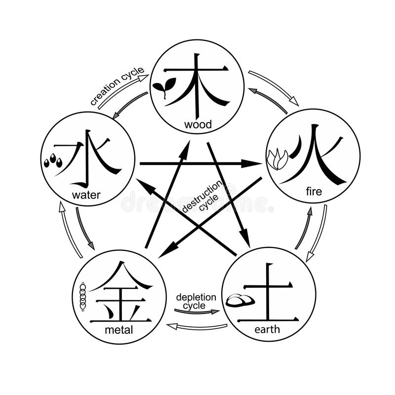 Chinese cycle of generation of the five basic elements of the un. Coloring Chinese cycle of generation of the five basic elements of the universe with stock illustration