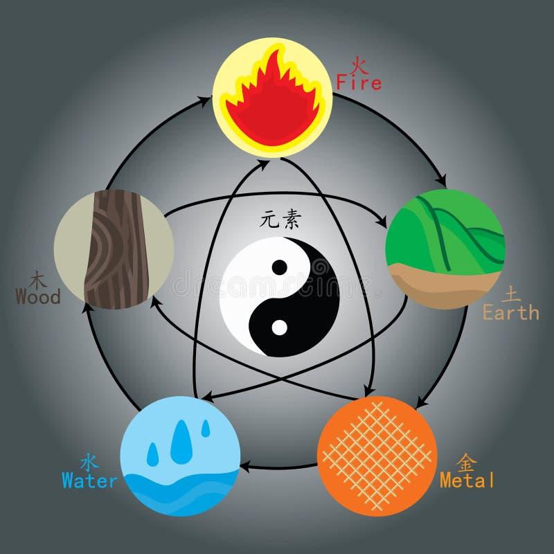 Chinese elementen stock illustratie