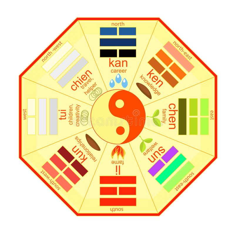 Chinese Feng Shui Bagua square yellow. vector illustration stock illustration