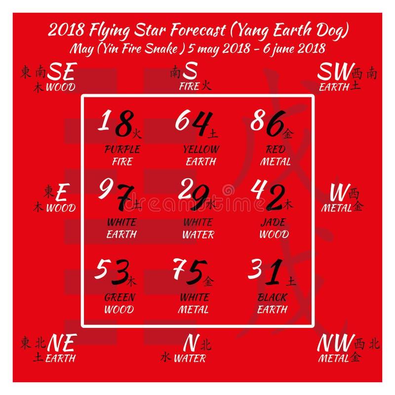 2018 chinese feng shui calendar  12 months  stock vector