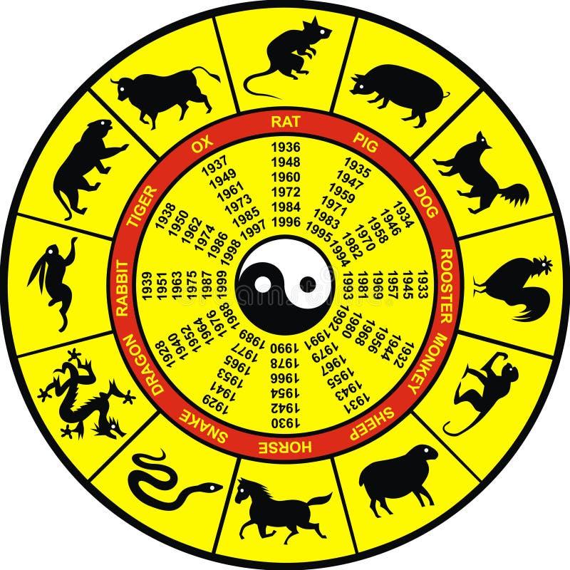 Chinese zodiac royalty free illustration