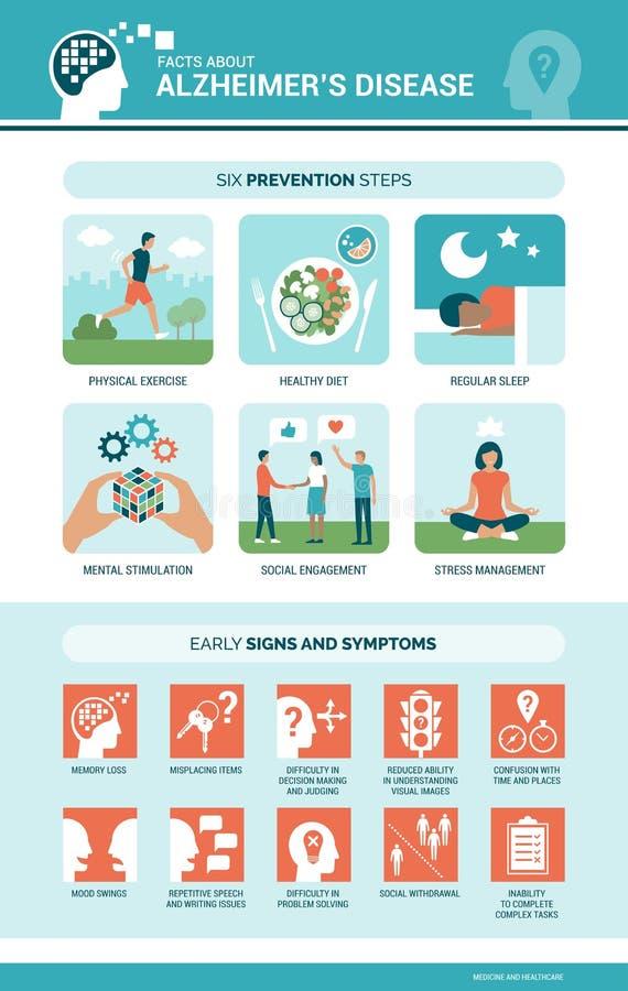 Choroba Alzhaimera i demencja objawy infographic zapobieganie i royalty ilustracja