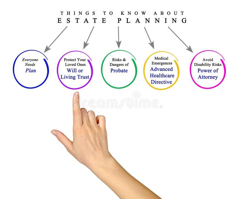 Choses à savoir la planification images stock