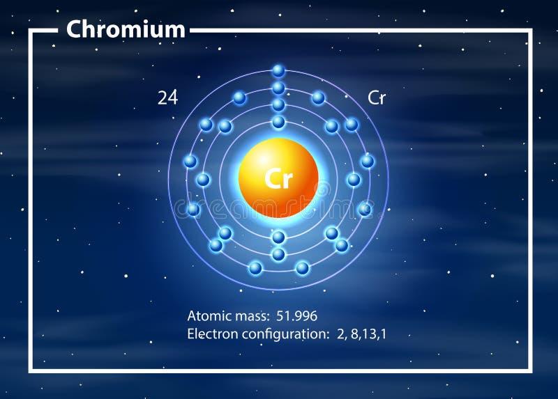 Chromium atomu diagram ilustracji