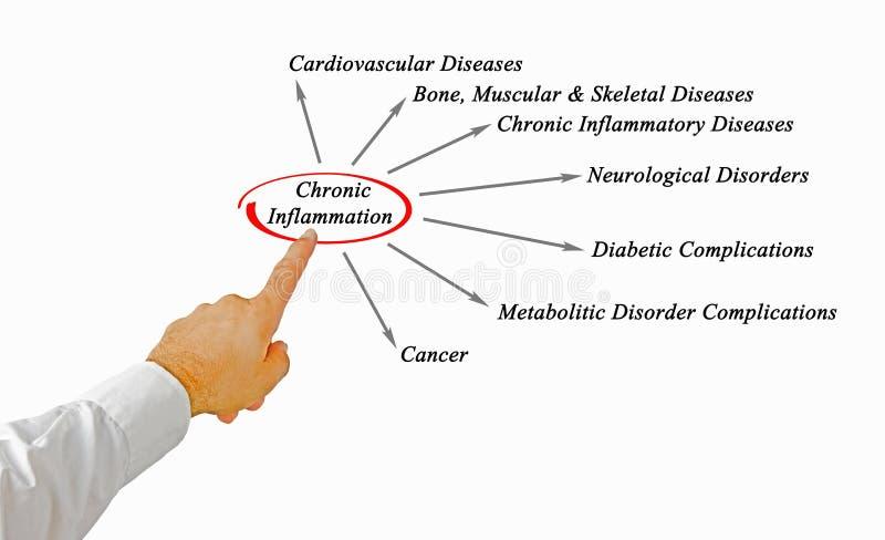 Chronische Entzündung stockbilder