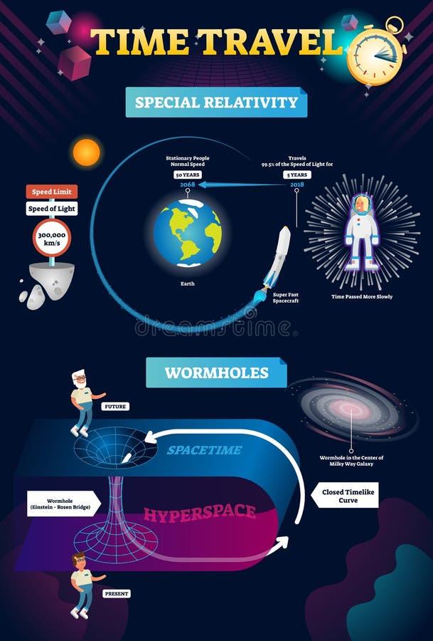 Chronométrez l'illustration infographic de vecteur de voyage avec la relativité et le trou de ver illustration stock
