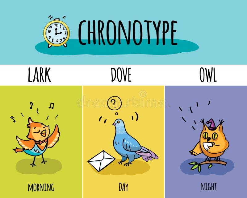 Chronotype dos povos ilustração do vetor