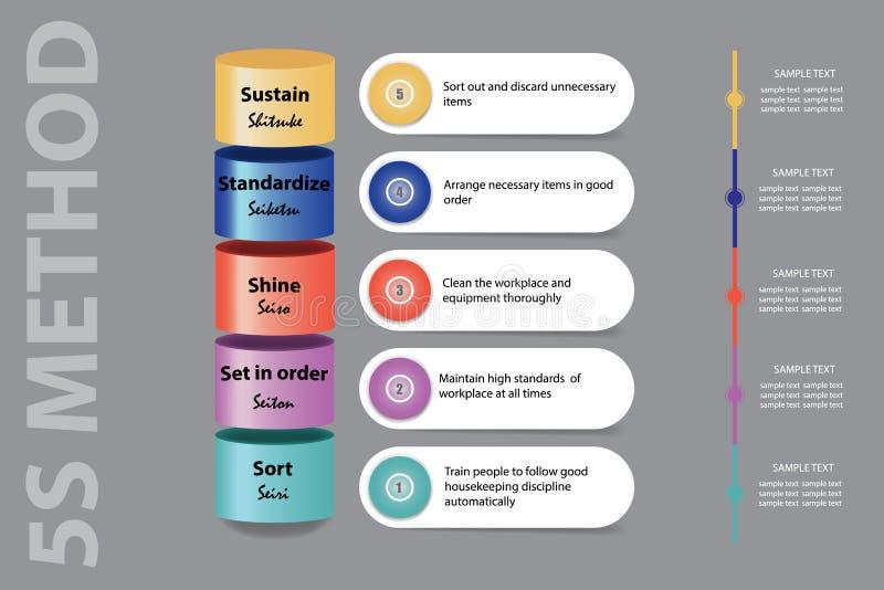 Chuda zarządzanie prezentacja pokazuje 5S metodologię ilustracji