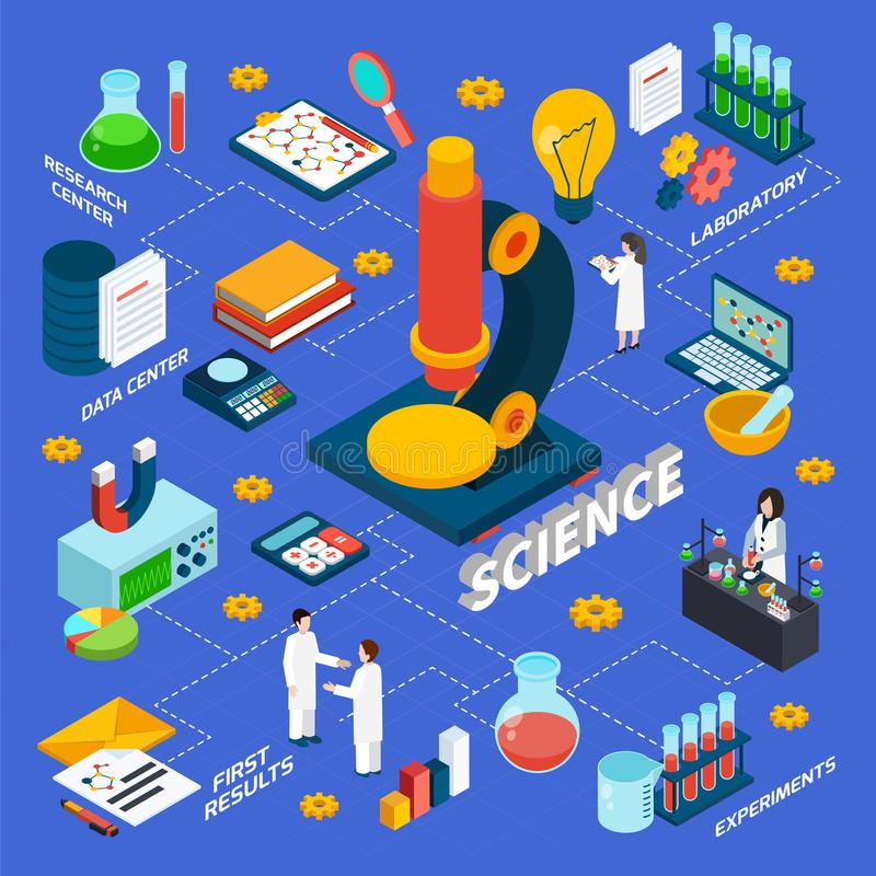 Ciência e fluxograma isométrico da pesquisa ilustração do vetor