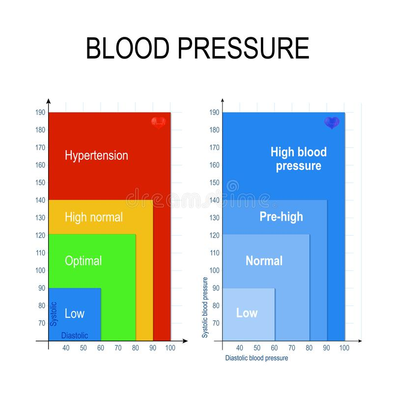Ciśnienie Krwi mapa ilustracja wektor