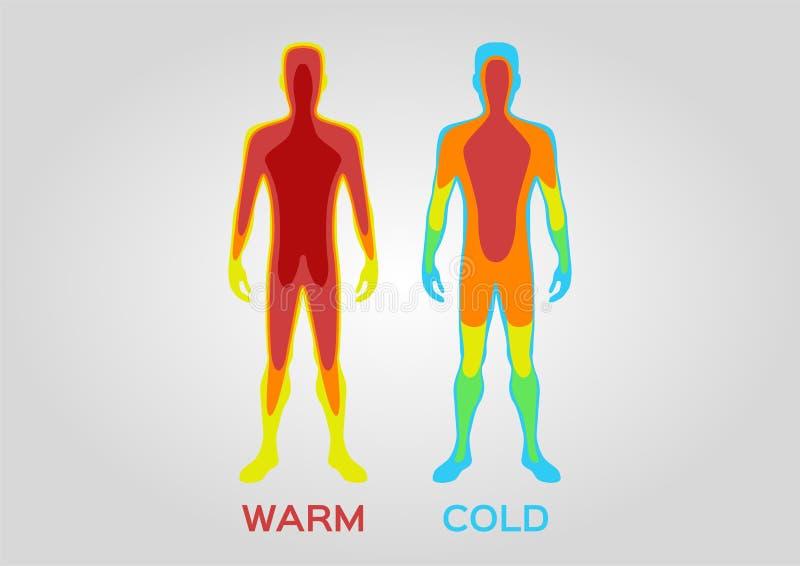 Ciało temperatura, ciepły zimno, czuć i emocja/ ilustracji