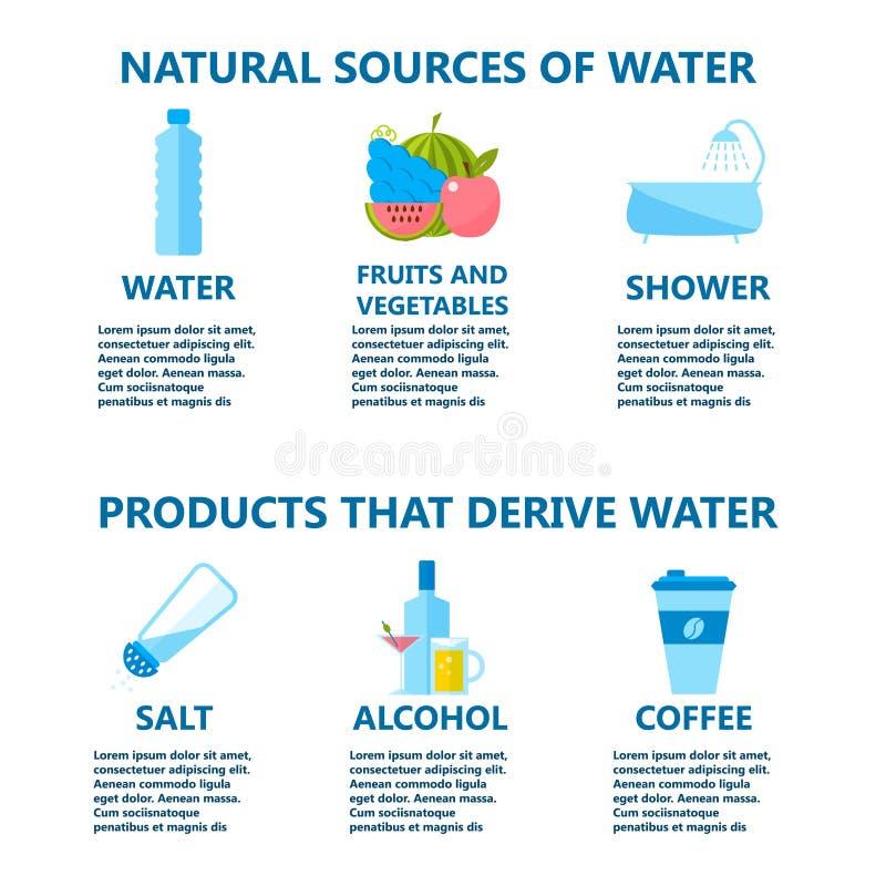Ciało wody napoju infographics zdrowie zaludniają dieta stylu życia pojęcia broszurki infochart wektoru ilustrację royalty ilustracja
