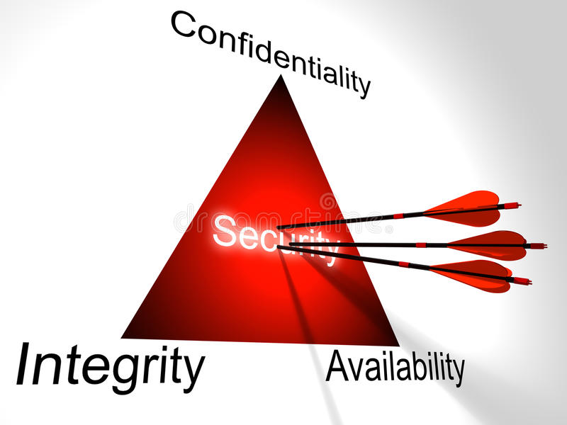 Can help Threesome security confidentiality integrity availability sorry