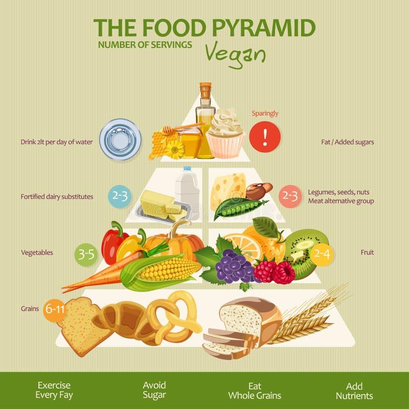 Cibo sano del vegano della piramide di alimento infographic Raccomandazioni di uno stile di vita sano Icone dei prodotti Illustra illustrazione vettoriale