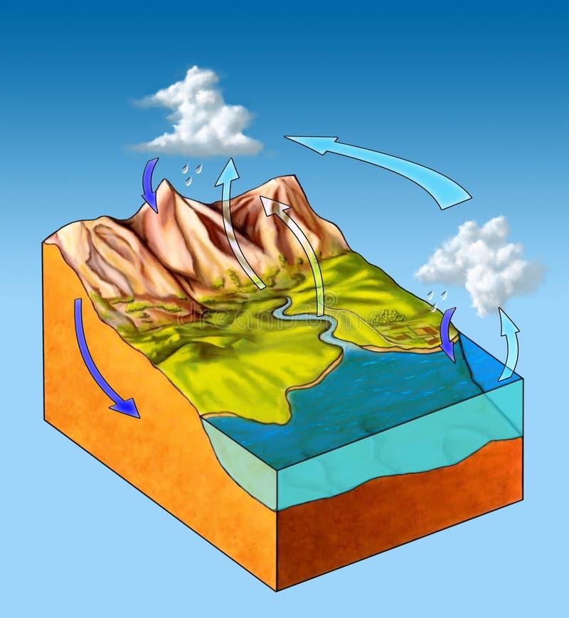 Ciclo da água ilustração royalty free