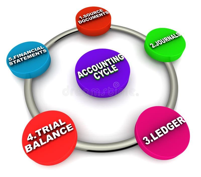 Ciclo da contabilidade ilustração do vetor