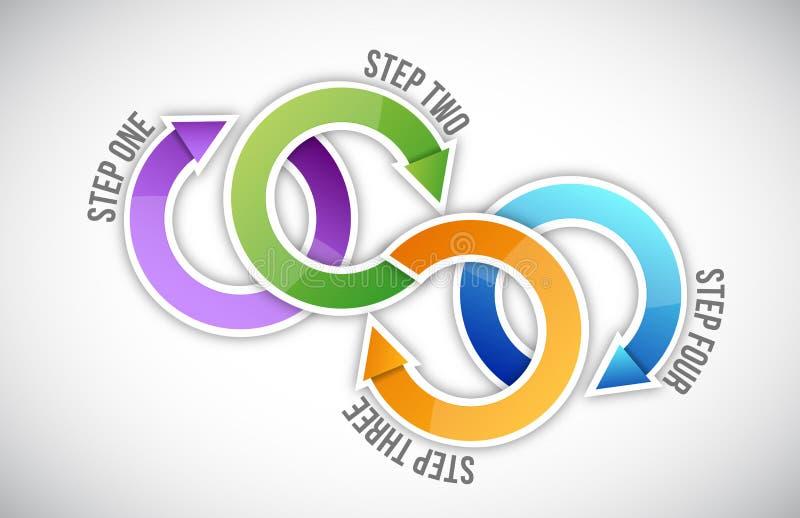 Ciclo das etapas ilustração royalty free