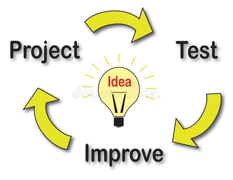 Ciclo de desarrollo de una idea stock de ilustración