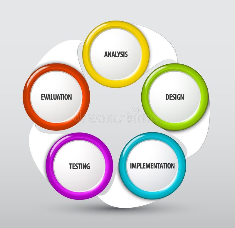 Ciclo de desenvolvimento do sistema do vetor ilustração stock