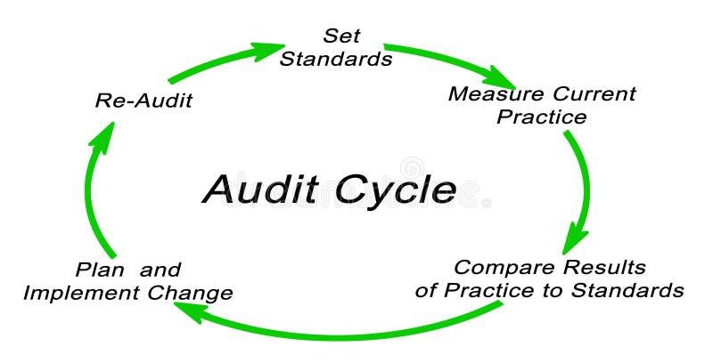 Ciclo de la auditoría stock de ilustración