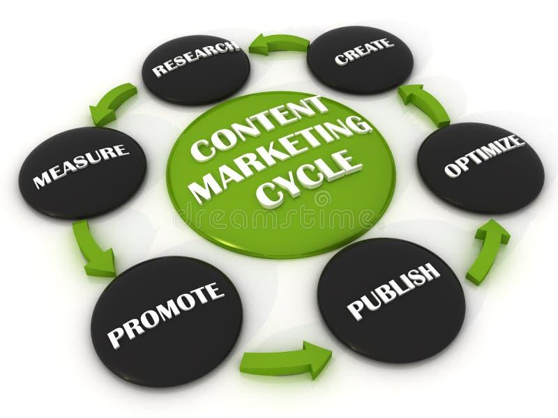 Ciclo de mercado de Conect ilustração royalty free