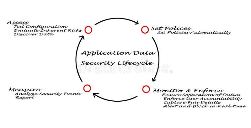 Ciclo de vida da segurança de dados da aplicação ilustração stock