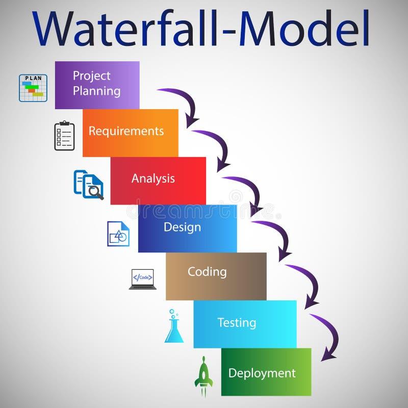 Ciclo de vida de desarrollo de programas - modelo de la cascada stock de ilustración