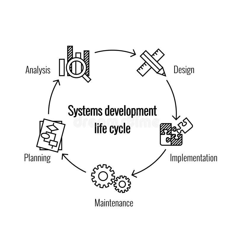 Ciclo de vida de desarrollo de sistema stock de ilustración