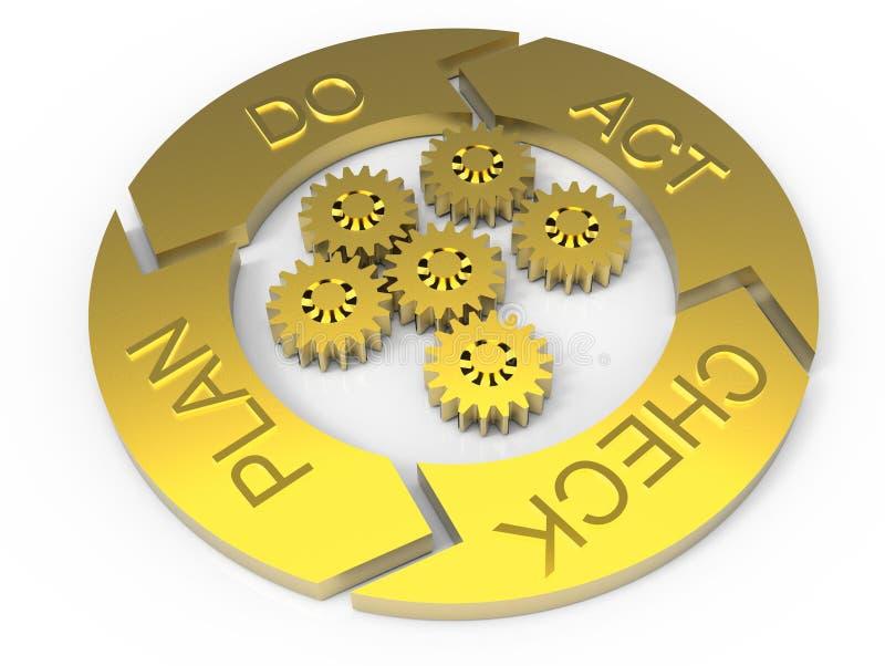 Ciclo de vida de PDCA (o plano actua verificação) ilustração royalty free