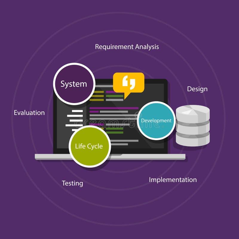 Ciclo de vida del desarrollo del software del sistema del SDLC stock de ilustración