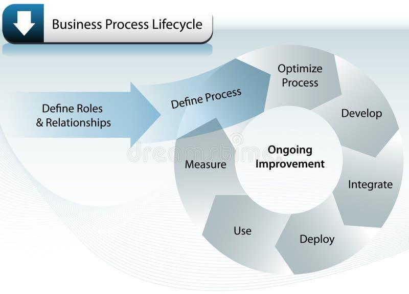 Ciclo de vida do processo de negócio ilustração royalty free