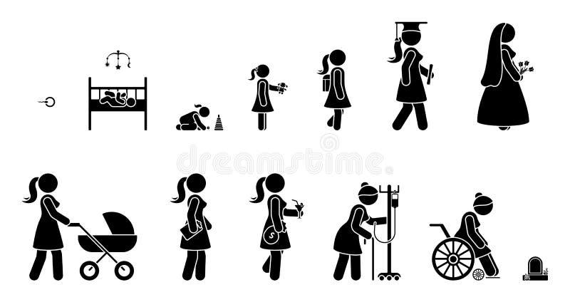 Ciclo de vida de las personas que crecen de nacimiento a la muerte Pictograma vivo de la trayectoria Proceso del icono humano del libre illustration