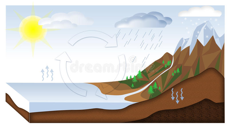 Ciclo del agua ilustración del vector