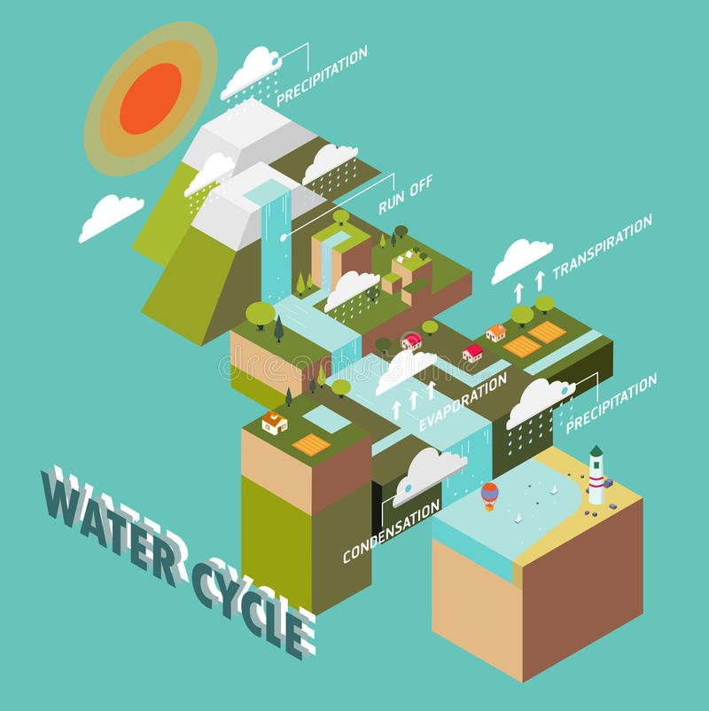 Ciclo del agua libre illustration